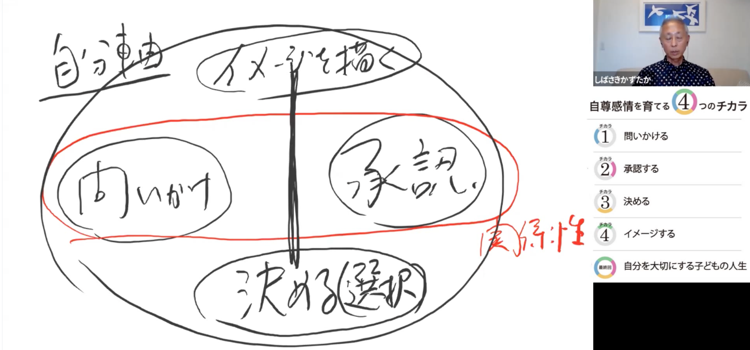 「大人の教室」ご報告j チカラ1 問いかけ(動画あり)